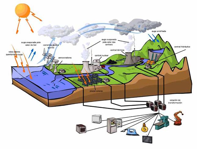 Climántica :: La energía que necesitamos viene del Sol
